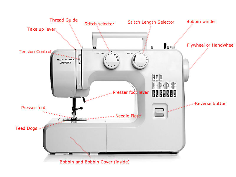 Spare Parts Extraordinary Brother Sewing Machine Parts